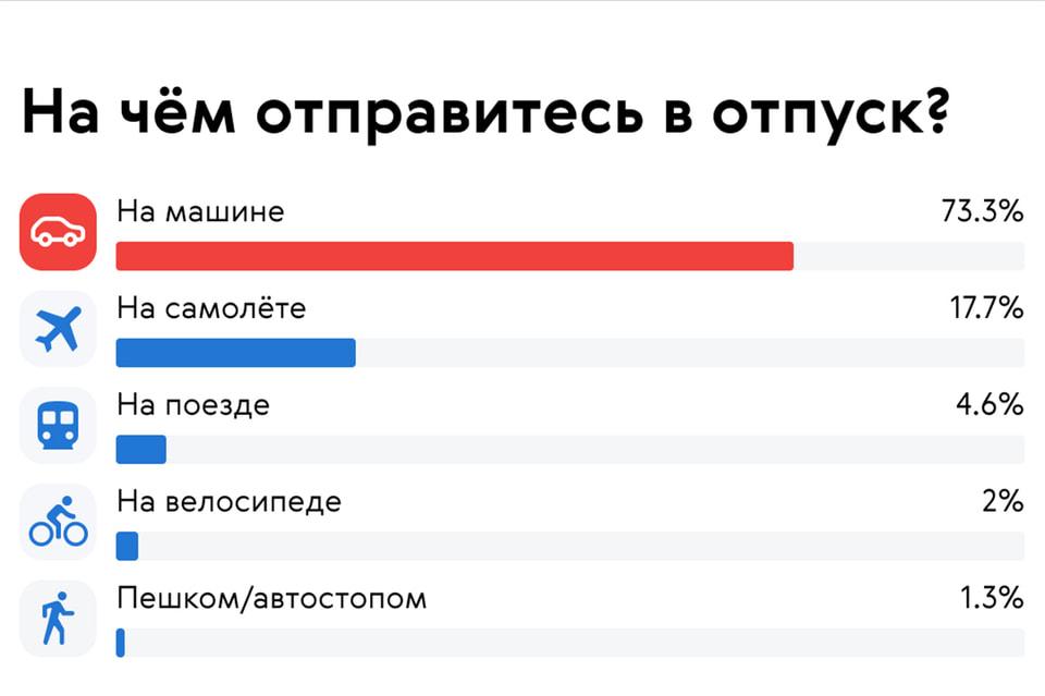 Большинство опрошенных россиян поедут в отпуск на машине