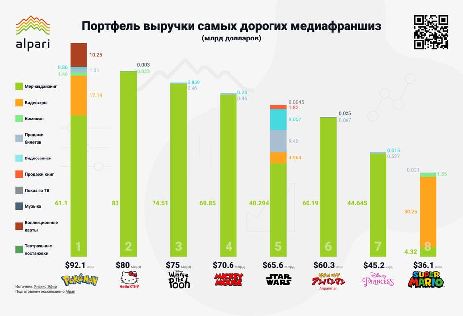 Super Mario – единственный бренд в рейтинге, большую часть выручки которого приносит продажа видеоигр