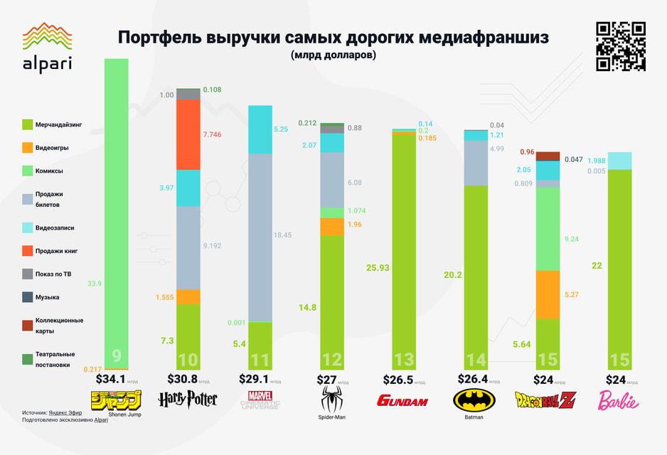 Выручка от продаж билетов на сеансы фильмов «Кинематографической вселенной Marvel» превысила $18,45 млрд